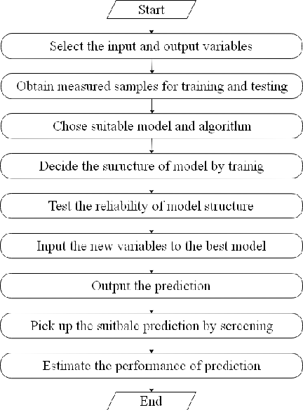 Figure 3 for Machine Learning for Building Energy and Indoor Environment: A Perspective