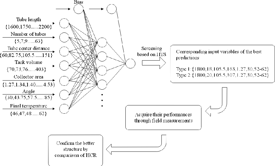Figure 4 for Machine Learning for Building Energy and Indoor Environment: A Perspective