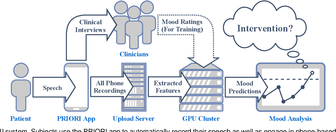 Figure 1 for When to Intervene: Detecting Abnormal Mood using Everyday Smartphone Conversations