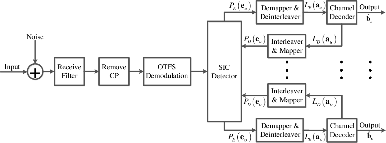 Figure 4 for OTFS Signaling for Uplink NOMA of Heterogeneous Mobility Users