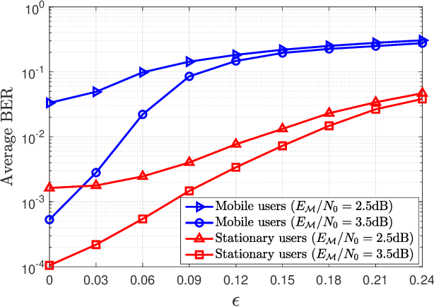 Figure 2 for OTFS Signaling for Uplink NOMA of Heterogeneous Mobility Users