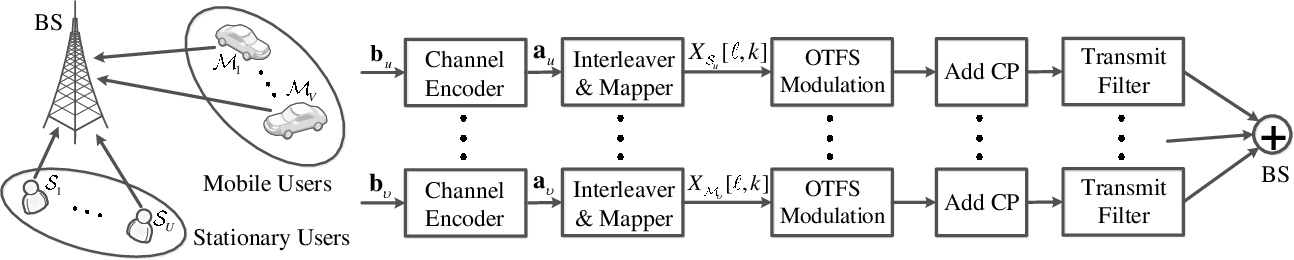 Figure 1 for OTFS Signaling for Uplink NOMA of Heterogeneous Mobility Users