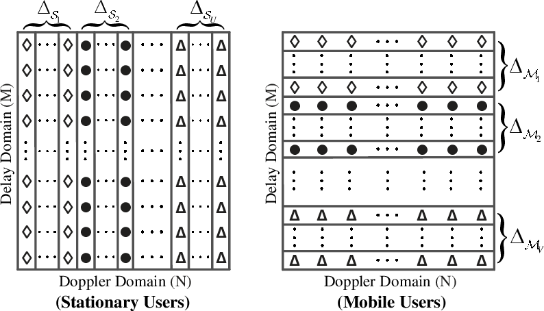 Figure 3 for OTFS Signaling for Uplink NOMA of Heterogeneous Mobility Users