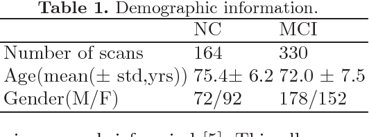 Figure 2 for Deep Chronnectome Learning via Full Bidirectional Long Short-Term Memory Networks for MCI Diagnosis