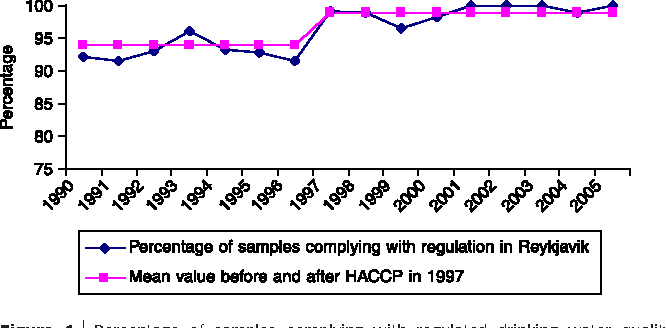 Figure 1 | Percentage of samples complying with regulated drinking water quality standards in Reykjavı́k from 1990 to 2006 and mean value before and after