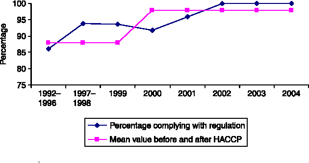 Figure 2 | Percentage of samples complying with regulation in Akureyri 1992–2004, HACCP in December 1999.