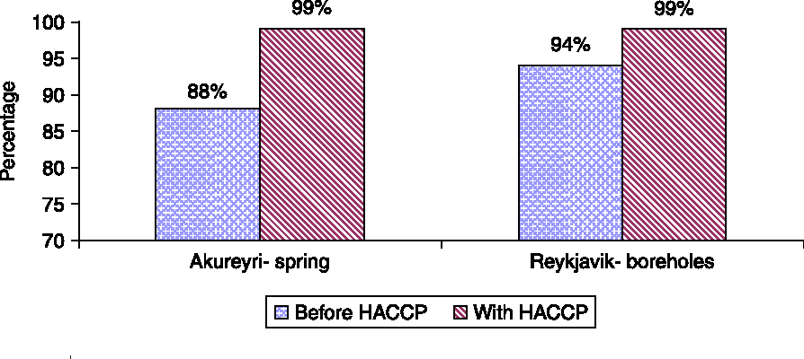 Figure 3 | Improvement in compliance with regulated water quality standards after HACCP implementation in Akureyri and Reykjavı́k. Compliance is with bacterial count for 228C (source: Gunnarsdóttir & Gissurarson 2006).