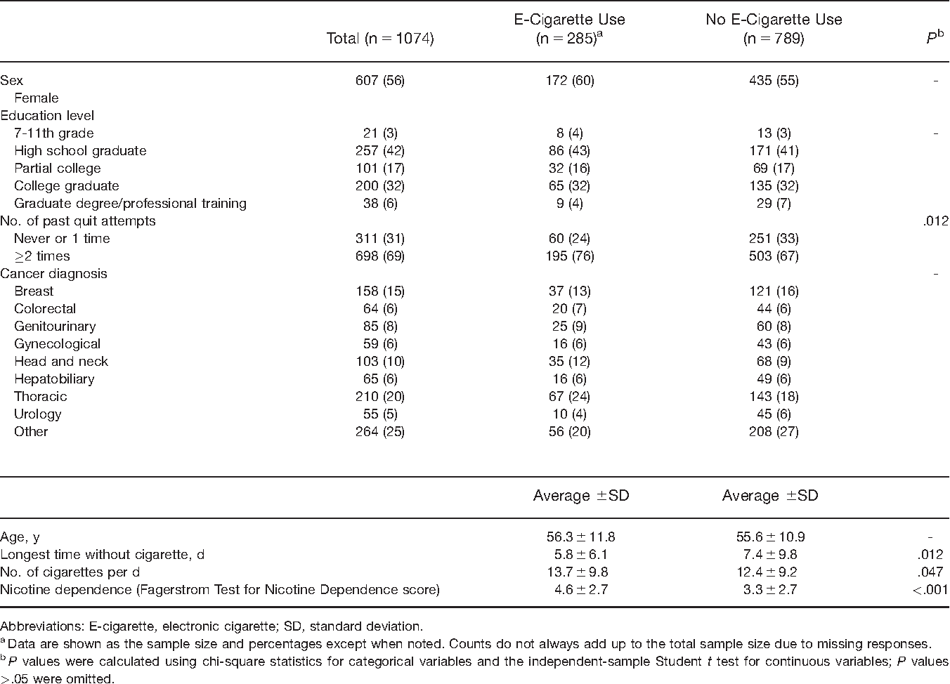 TABLE I. Prevalence of E-Cigarette Use at Intake by Patient Characteristics (n51074)