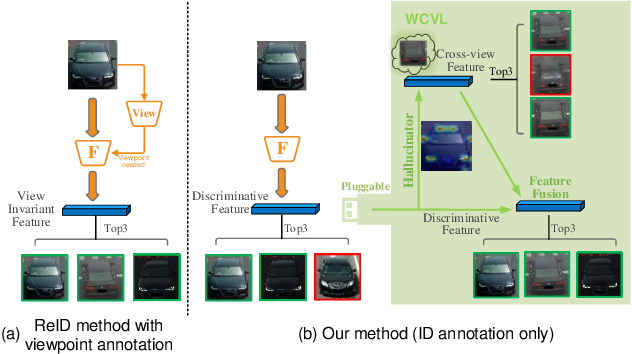 Figure 1 for Pluggable Weakly-Supervised Cross-View Learning for Accurate Vehicle Re-Identification