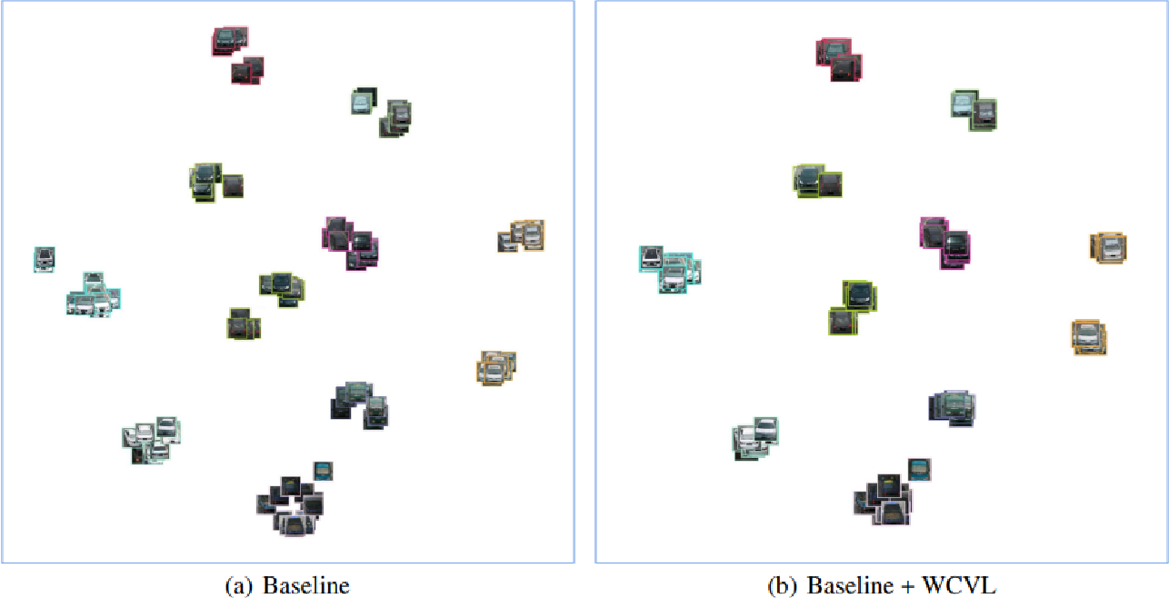 Figure 2 for Pluggable Weakly-Supervised Cross-View Learning for Accurate Vehicle Re-Identification