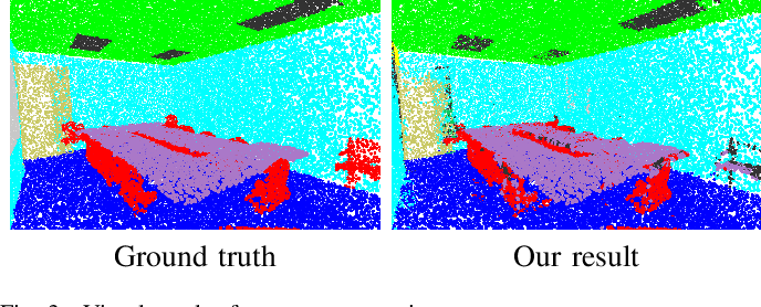 Figure 3 for Unsupervised Representation Learning for 3D Point Cloud Data