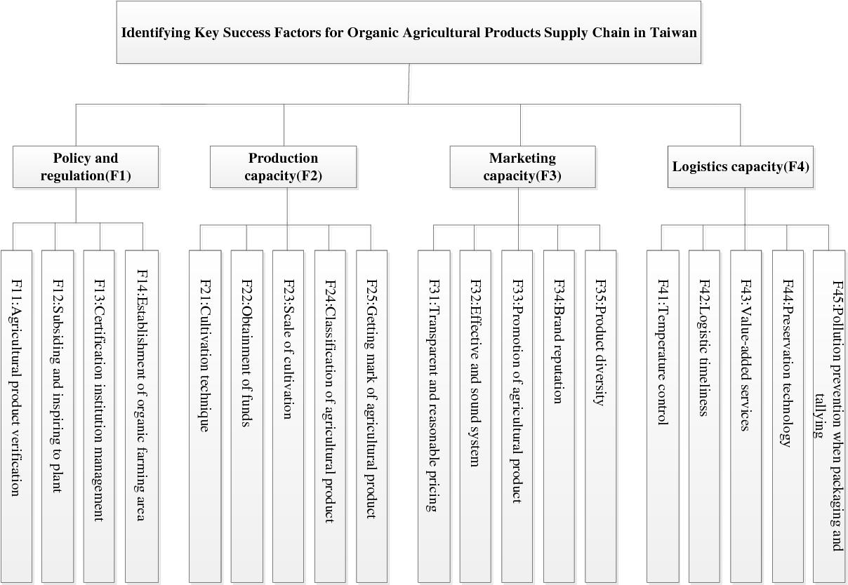 PDF] Supply Chain Key Success Factors for Organic