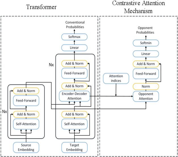 Figure 1 for Contrastive Attention Mechanism for Abstractive Sentence Summarization