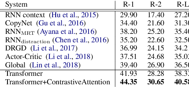 Figure 4 for Contrastive Attention Mechanism for Abstractive Sentence Summarization