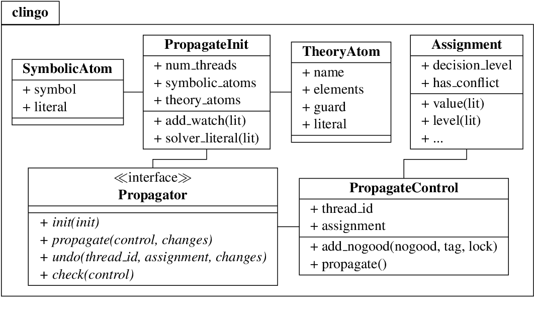 Figure 3 for How to build your own ASP-based system?!