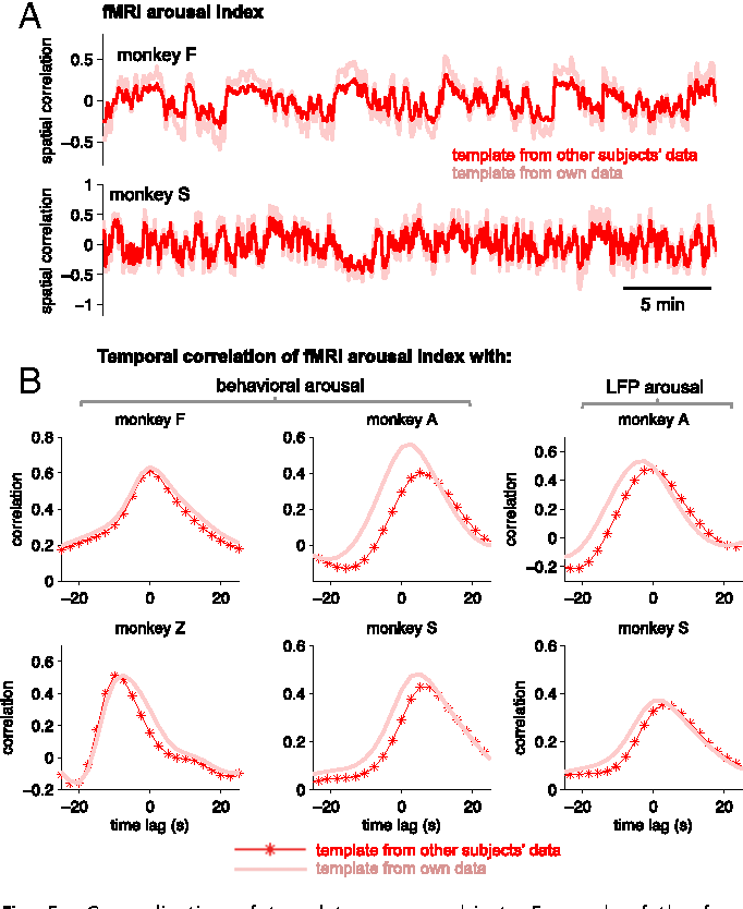 Figure 3 from Tracking brain arousal fluctuations with fMRI ...