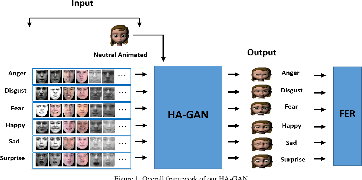 Figure 1 for Facial Expression Recognition Using Human to Animated-Character Expression Translation