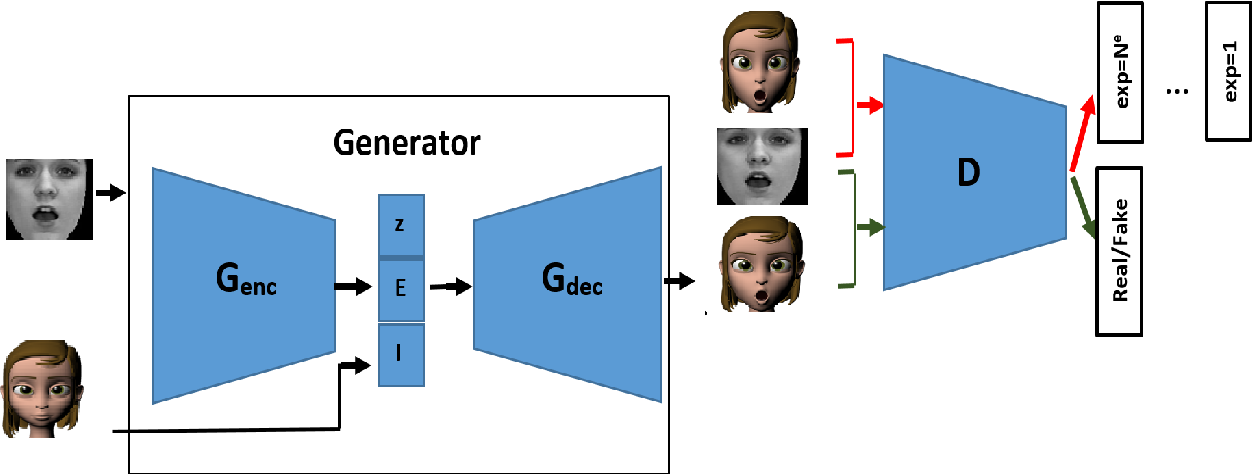 Figure 3 for Facial Expression Recognition Using Human to Animated-Character Expression Translation
