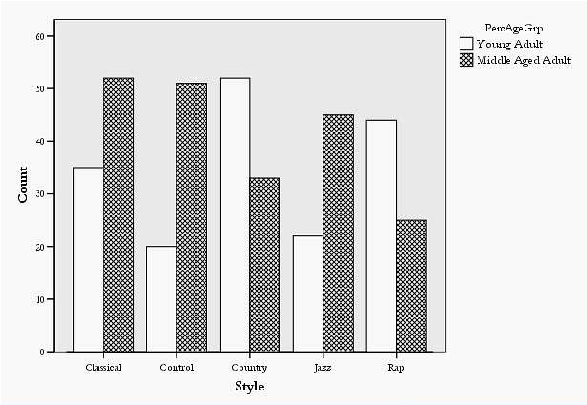 PDF] The effect of background music on the perception of personality