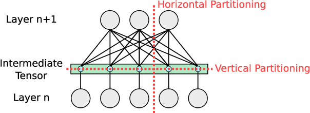 Figure 1 for Distributed Training of Deep Learning Models: A Taxonomic Perspective