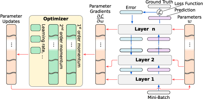 Figure 3 for Distributed Training of Deep Learning Models: A Taxonomic Perspective