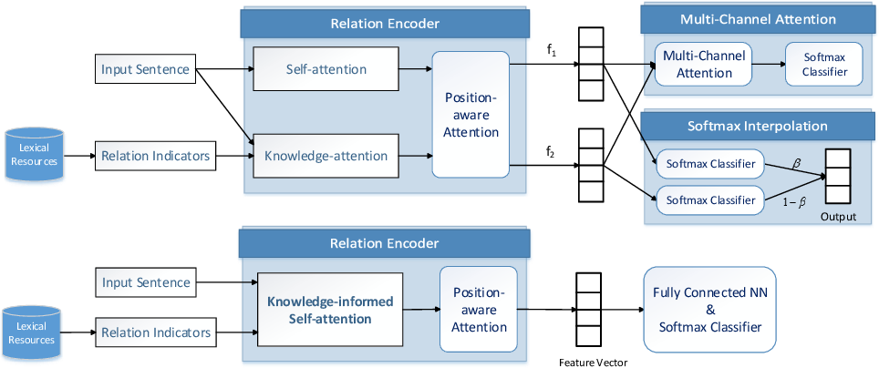 Figure 3 for Improving Relation Extraction with Knowledge-attention