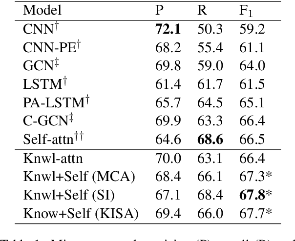 Figure 2 for Improving Relation Extraction with Knowledge-attention