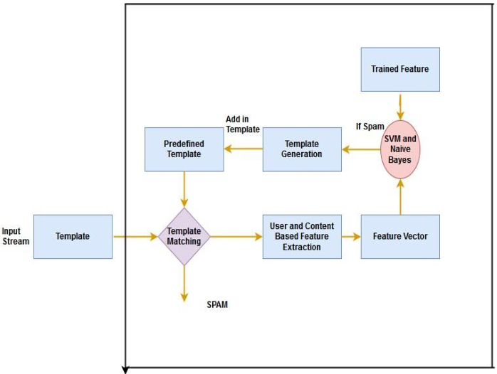 PDF] Classification Methods for Spam Detection In Online Social