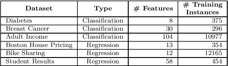 Figure 2 for Developing a Fidelity Evaluation Approach for Interpretable Machine Learning