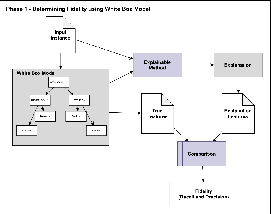 Figure 3 for Developing a Fidelity Evaluation Approach for Interpretable Machine Learning
