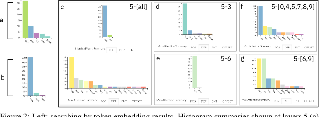 Figure 2 for exBERT: A Visual Analysis Tool to Explore Learned Representations in Transformers Models