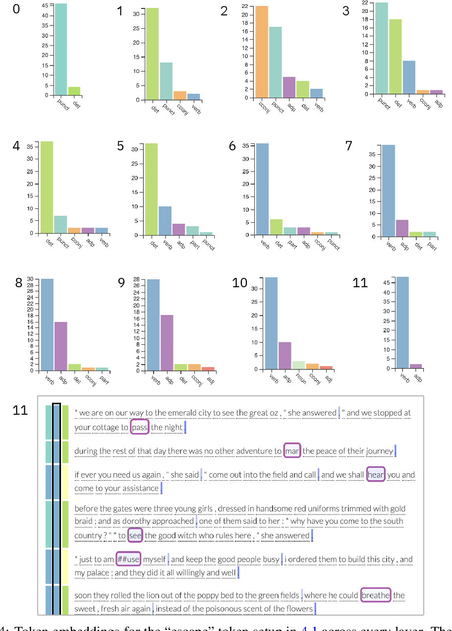 Figure 4 for exBERT: A Visual Analysis Tool to Explore Learned Representations in Transformers Models