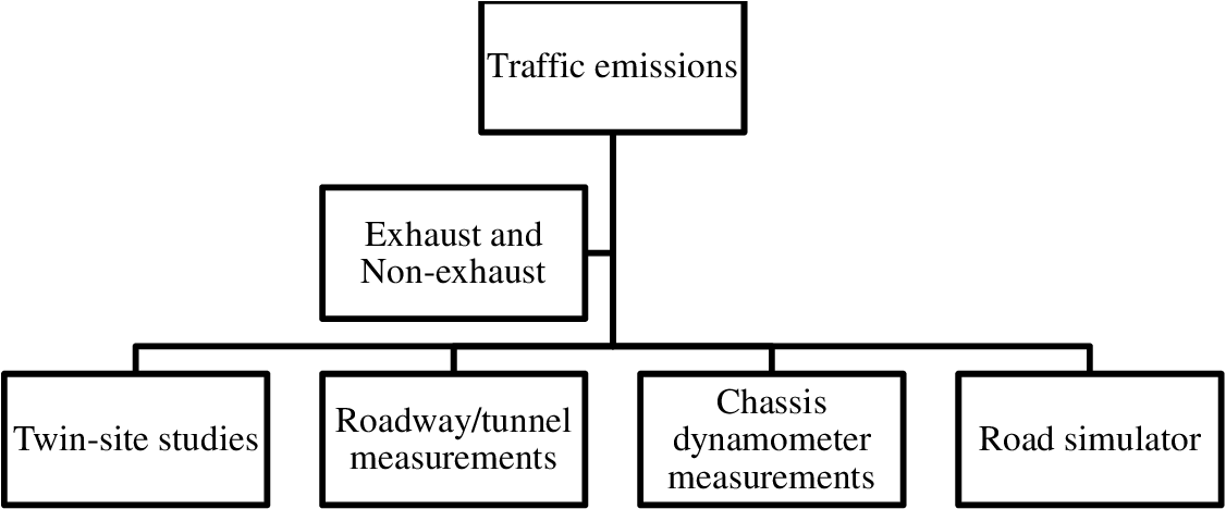 Estimation of the contribution of road traffic emissions to