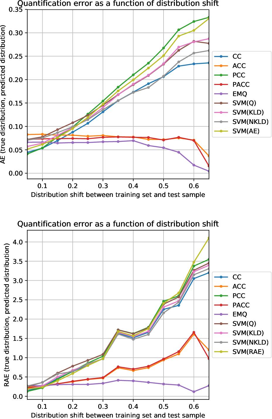 Figure 2 for Tweet Sentiment Quantification: An Experimental Re-Evaluation