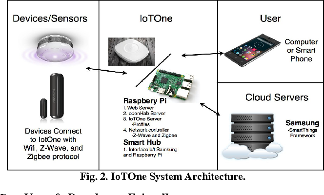 Figure 2 from IoTOne: Integrated platform for heterogeneous