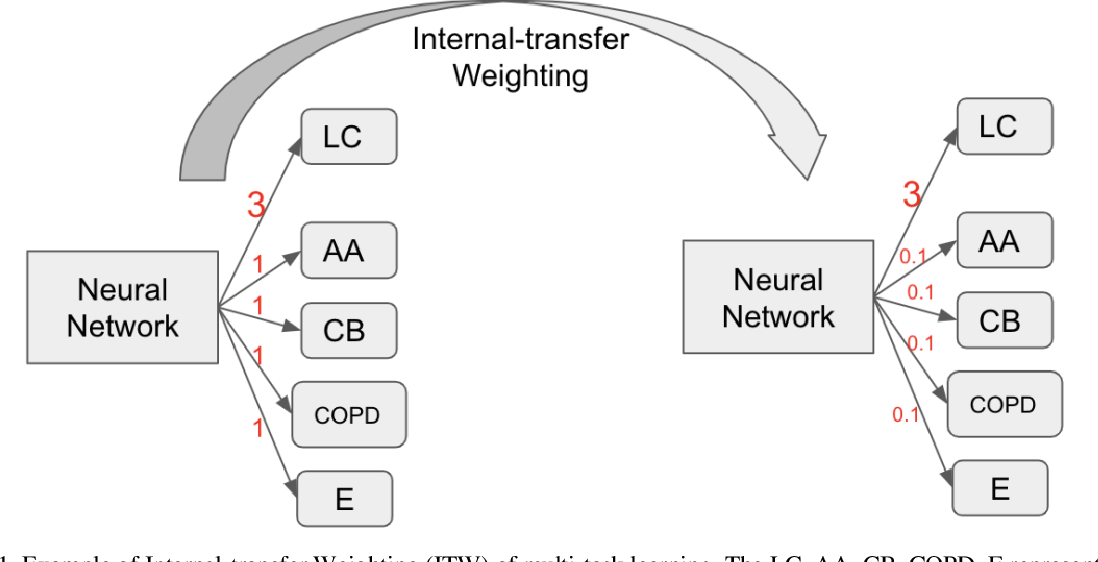 Figure 1 for Internal-transfer Weighting of Multi-task Learning for Lung Cancer Detection