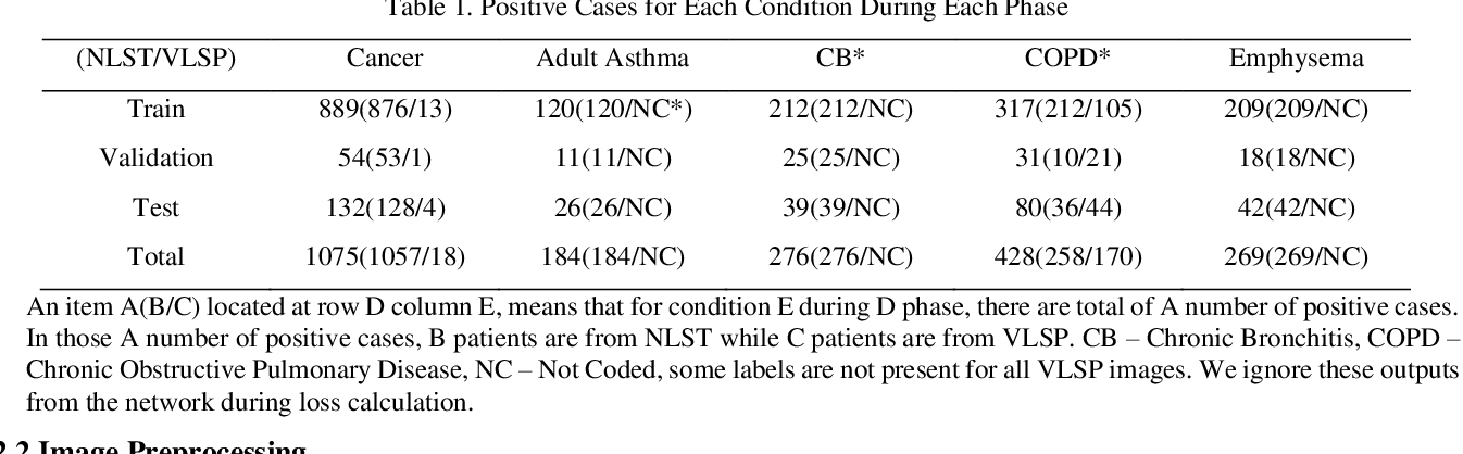 Figure 2 for Internal-transfer Weighting of Multi-task Learning for Lung Cancer Detection