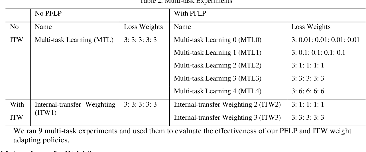 Figure 4 for Internal-transfer Weighting of Multi-task Learning for Lung Cancer Detection