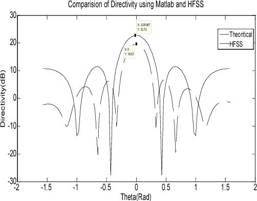 Antenna Design Using Matlab Pdf
