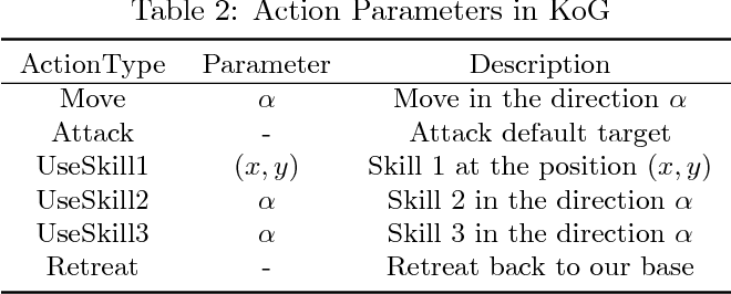 Figure 4 for Parametrized Deep Q-Networks Learning: Reinforcement Learning with Discrete-Continuous Hybrid Action Space