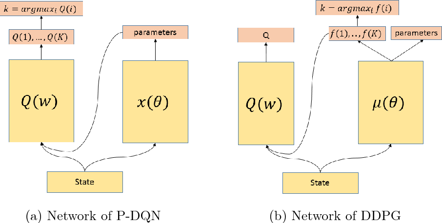 Figure 1 for Parametrized Deep Q-Networks Learning: Reinforcement Learning with Discrete-Continuous Hybrid Action Space