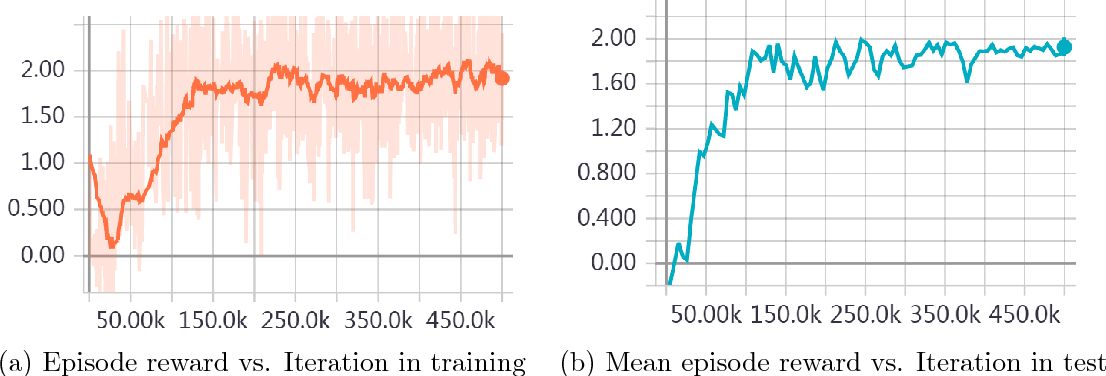 Figure 3 for Parametrized Deep Q-Networks Learning: Reinforcement Learning with Discrete-Continuous Hybrid Action Space