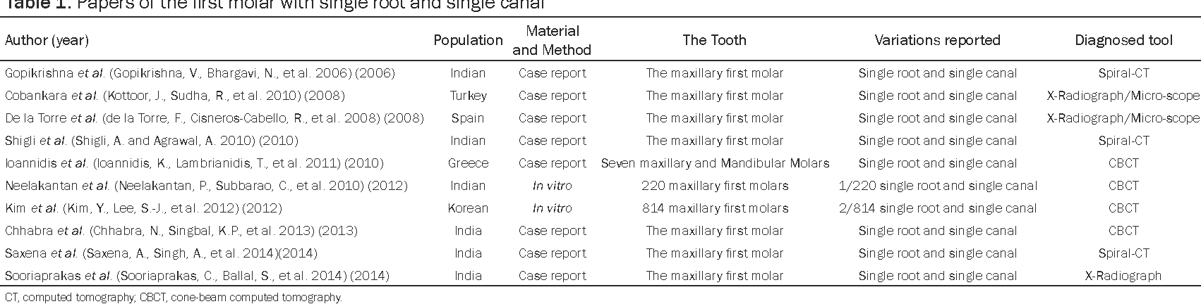 The unusual anatomy of the maxillary and mandibular molars diagnosed ...
