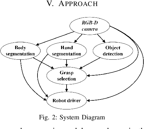 Figure 2 for Object-Independent Human-to-Robot Handovers using Real Time Robotic Vision