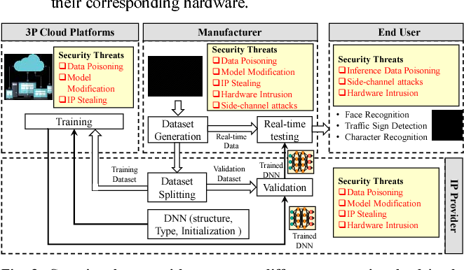 Figure 4 for Security for Machine Learning-based Systems: Attacks and Challenges during Training and Inference