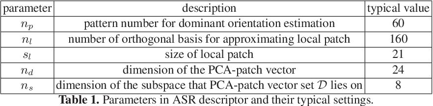 Figure 2 for Affine Subspace Representation for Feature Description