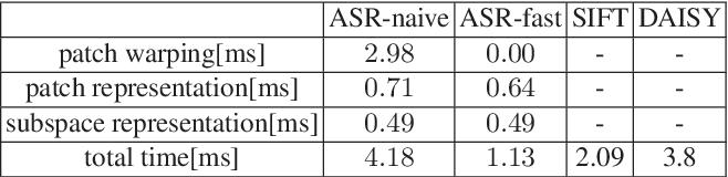 Figure 3 for Affine Subspace Representation for Feature Description