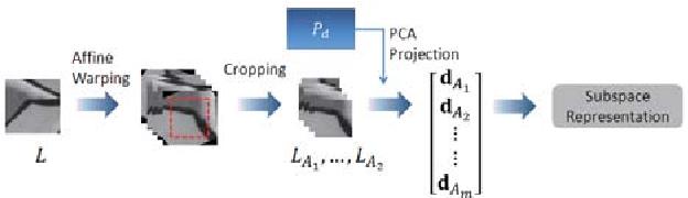 Figure 1 for Affine Subspace Representation for Feature Description