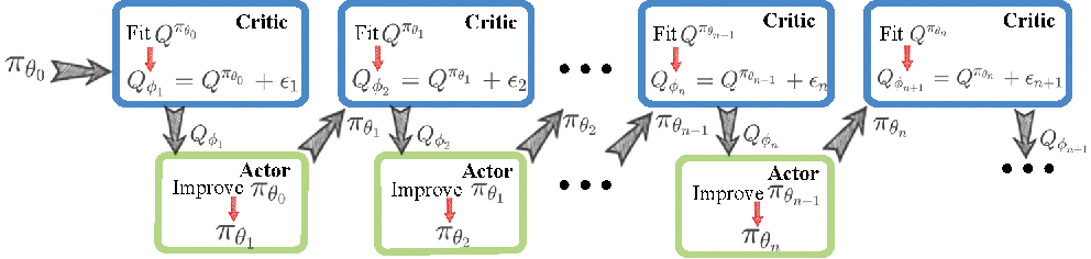 Figure 1 for Error Controlled Actor-Critic