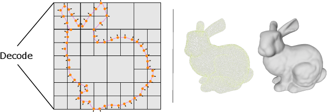 Figure 1 for Deep Implicit Moving Least-Squares Functions for 3D Reconstruction